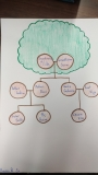 Family-Tree-Project-2020-5th-graders-9