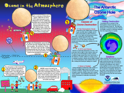 ozone hole problem essay Recent studies show that the ozone hole has been formed due to chemical effects this overheating problem is known as global warming.